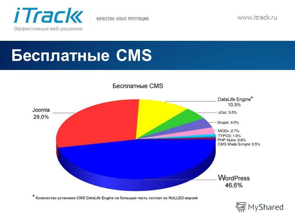 11 www.itrack.ru Бесплатные CMS