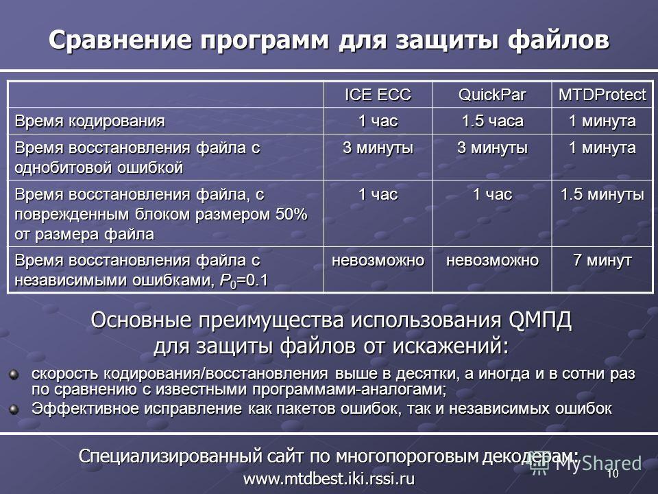 10 Сравнение программ для защиты файлов Специализированный сайт по многопороговым декодерам: www.mtdbest.iki.rssi.ru скорость кодирования/восстановления выше в десятки, а иногда и в сотни раз по сравнению с известными программами-аналогами; Эффективн