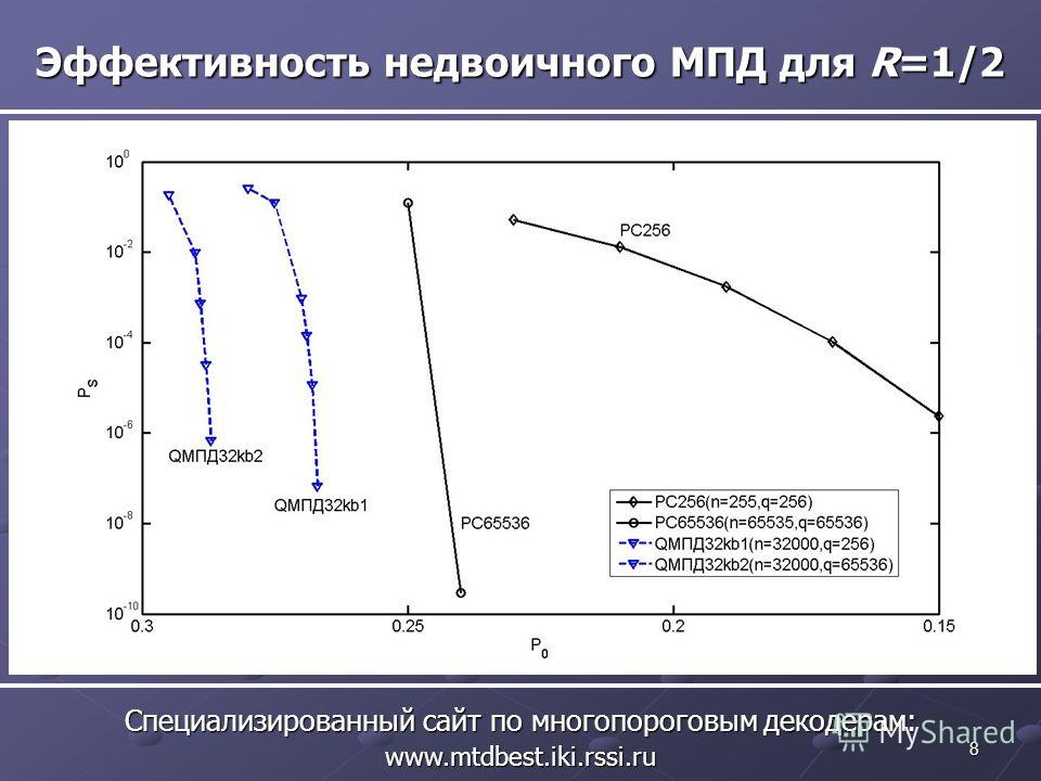 8 Эффективность недвоичного МПД для R=1/2 Специализированный сайт по многопороговым декодерам: www.mtdbest.iki.rssi.ru