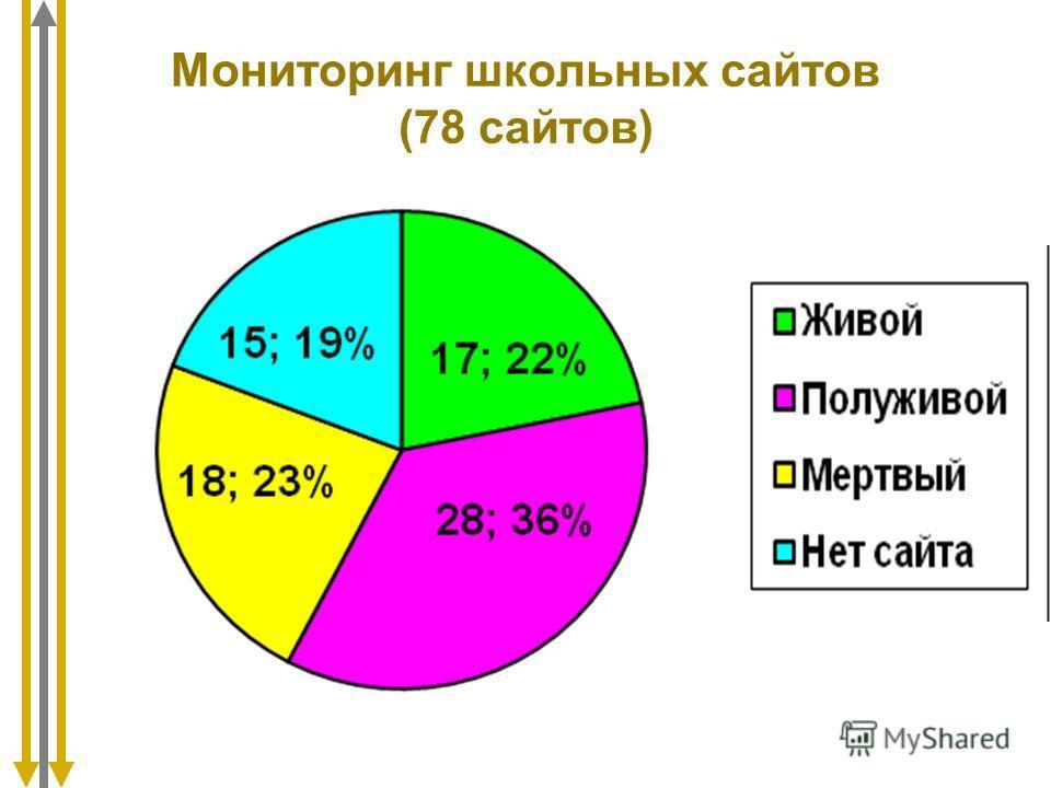 Мониторинг школьных сайтов (78 сайтов)
