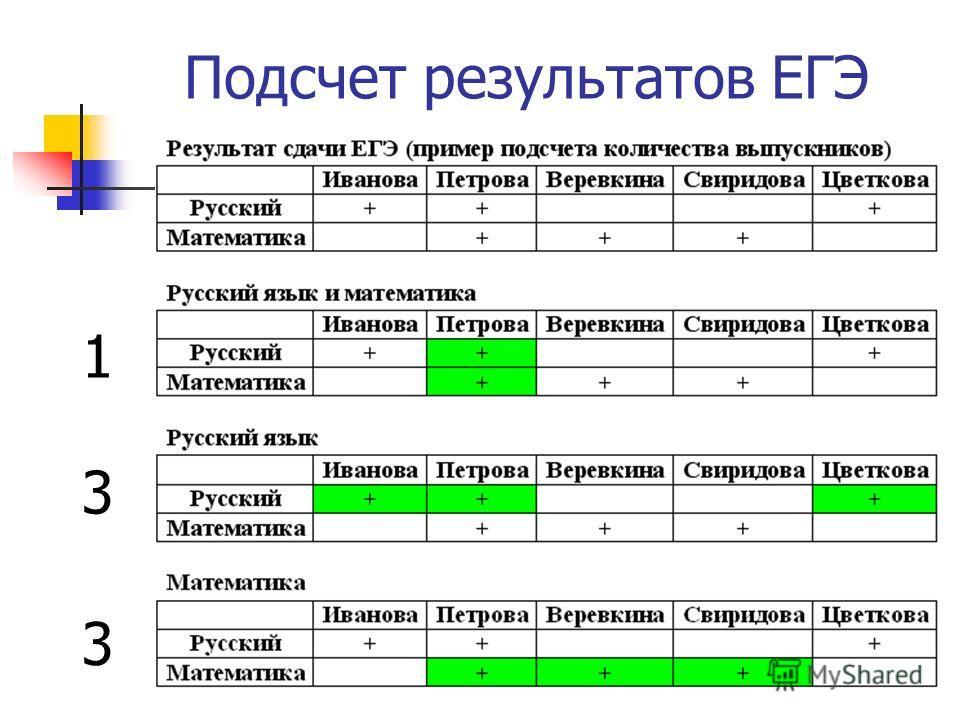 Подсчет результатов ЕГЭ 1 3 3