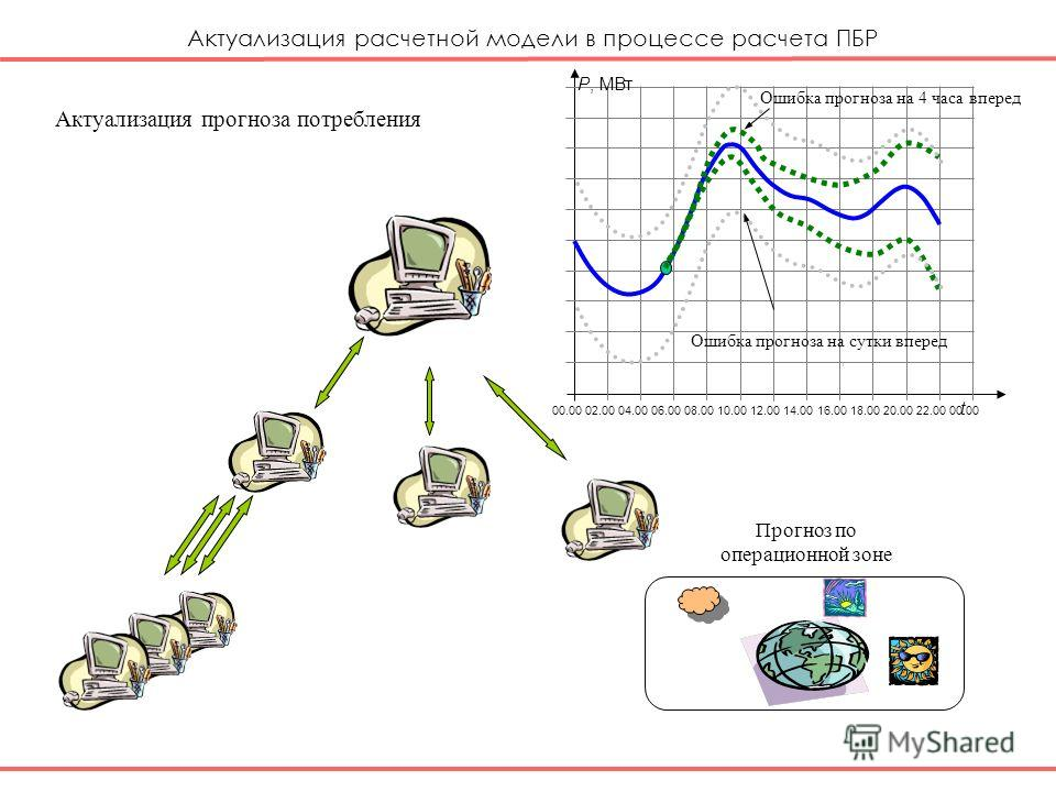 Актуализация прогноза потребления Прогноз по операционной зоне Актуализация расчетной модели в процессе расчета ПБР Р, МВт 00.0002.0004.0006.0010.0008.0012.0016.0014.0018.0020.0022.0000.00 t Ошибка прогноза на 4 часа вперед Ошибка прогноза на сутки в
