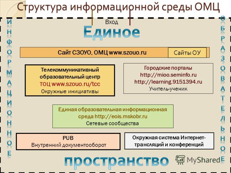 Структура информационной среды ОМЦ PUB Внутренний документооборот Единая образовательная информационная среда http://eois.mskobr.ru Сетевые сообщества Сайт СЗОУО, ОМЦ www.szouo.ru Телекоммуникативный образовательный центр ТОЦ www.szouo.ru/tcc Окружны