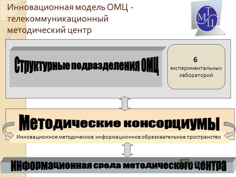 Инновационная модель ОМЦ - телекоммуникационный методический центр Инновационное методическое информационное образовательное пространство 6 экспериментальных лабораторий
