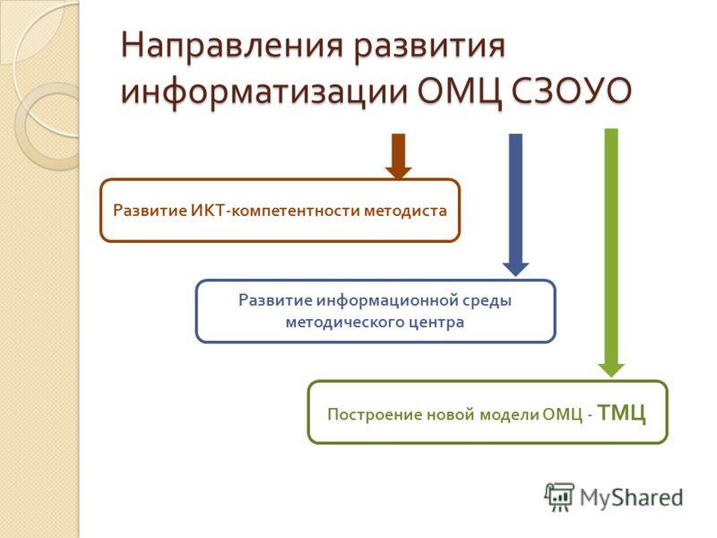 Направления развития информатизации ОМЦ СЗОУО Развитие ИКТ - компетентности методиста Развитие информационной среды методического центра Построение новой модели ОМЦ - ТМЦ