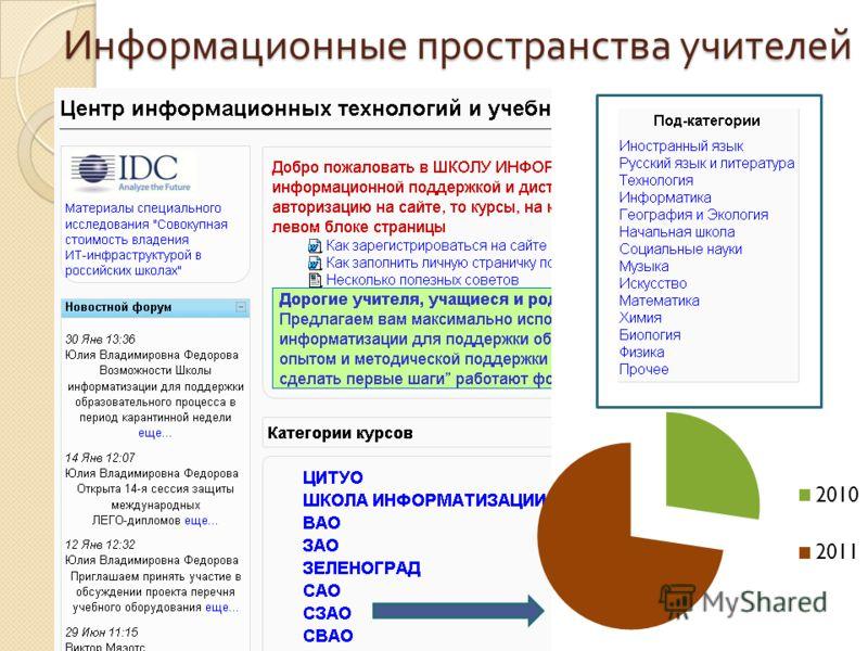 Информационные пространства учителей