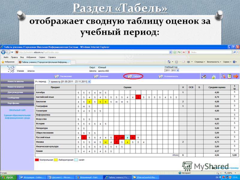Раздел «Табель» Раздел «Табель» отображает сводную таблицу оценок за учебный период: