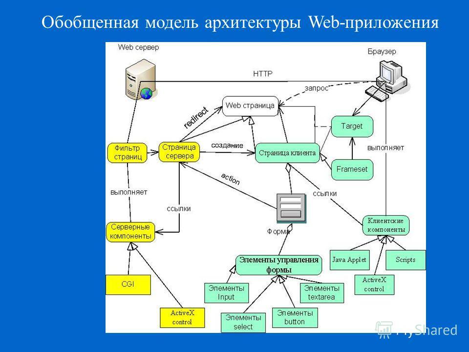 Обобщенная модель архитектуры Web-приложения