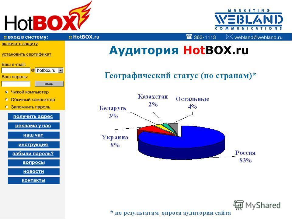 Аудитория HotBOX.ru Географический статус (по странам)* * по результатам опроса аудитории сайта