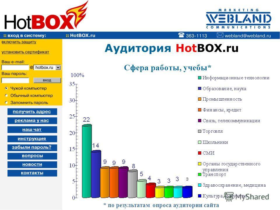 Аудитория HotBOX.ru Сфера работы, учебы* 100% * по результатам опроса аудитории сайта