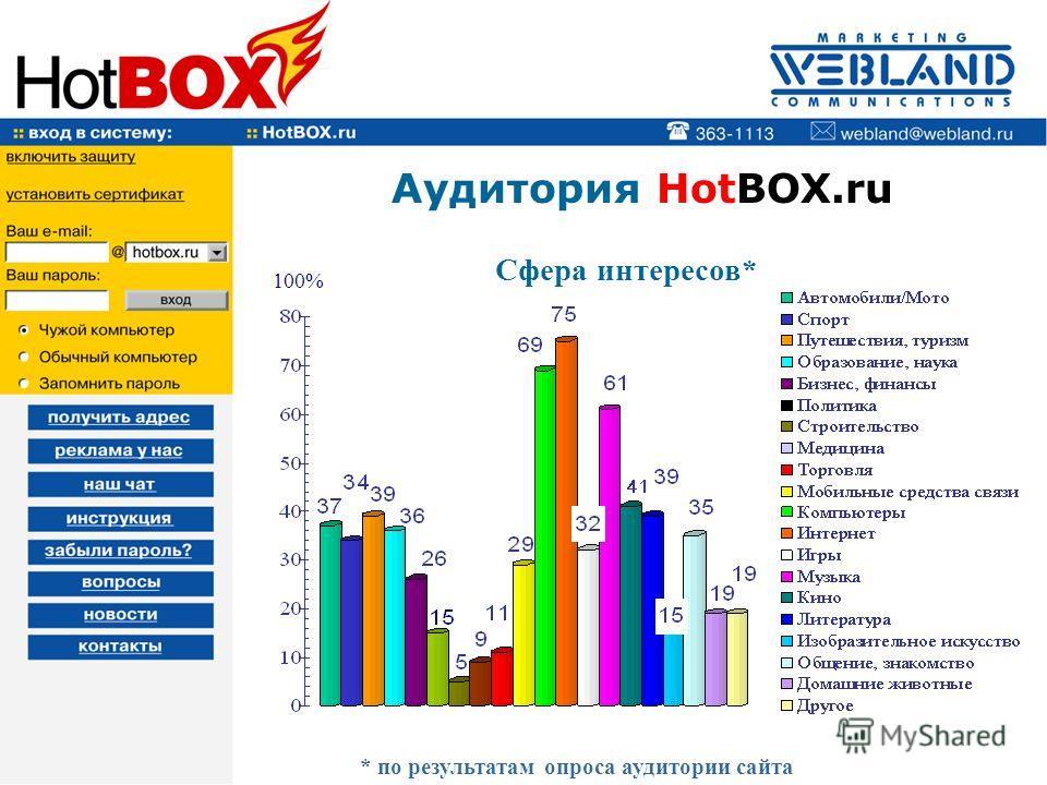Аудитория HotBOX.ru Сфера интересов* 100% * по результатам опроса аудитории сайта