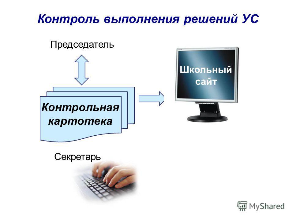 Контроль выполнения решений УС Контрольная картотека Председатель Секретарь Школьный сайт