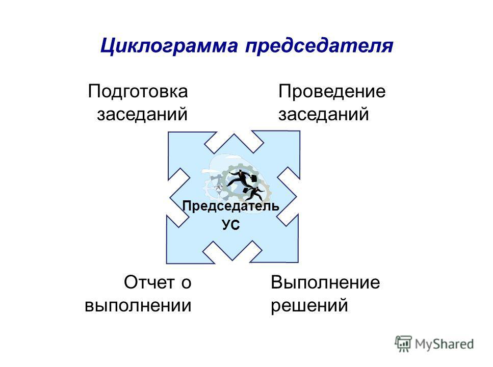 Циклограмма председателя Подготовка заседаний Проведение заседаний Отчет о выполнении Выполнение решений Председатель УС