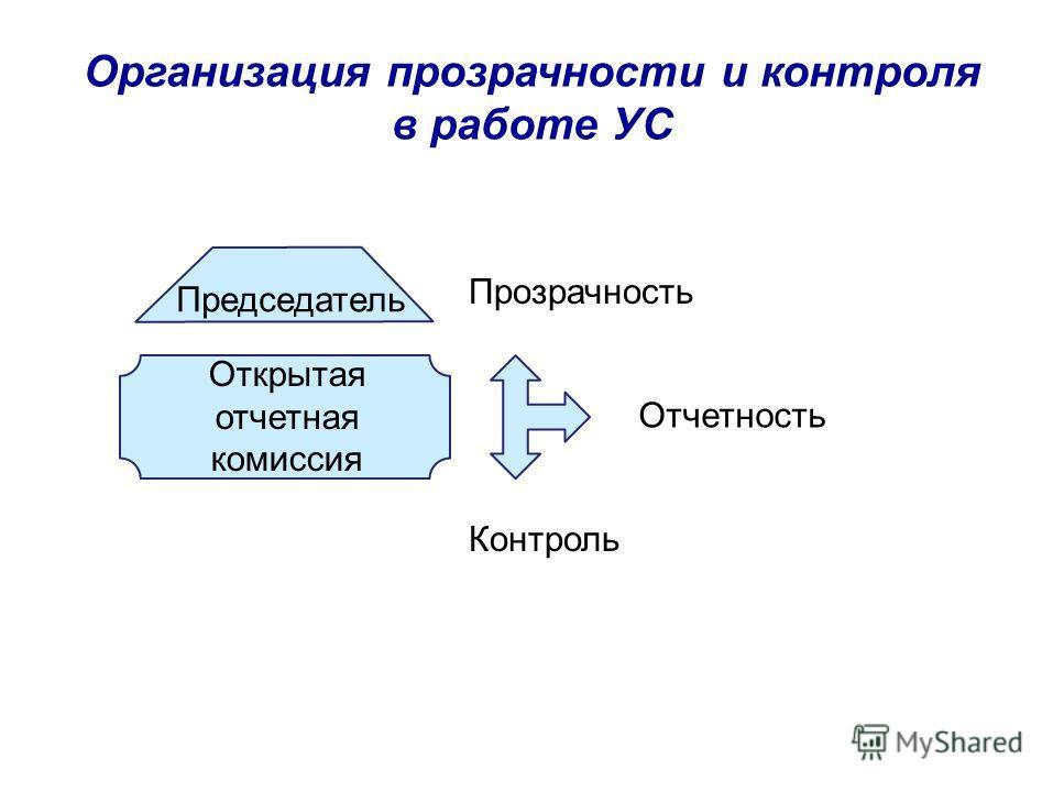 Организация прозрачности и контроля в работе УС Открытая отчетная комиссия Председатель Прозрачность Отчетность Контроль
