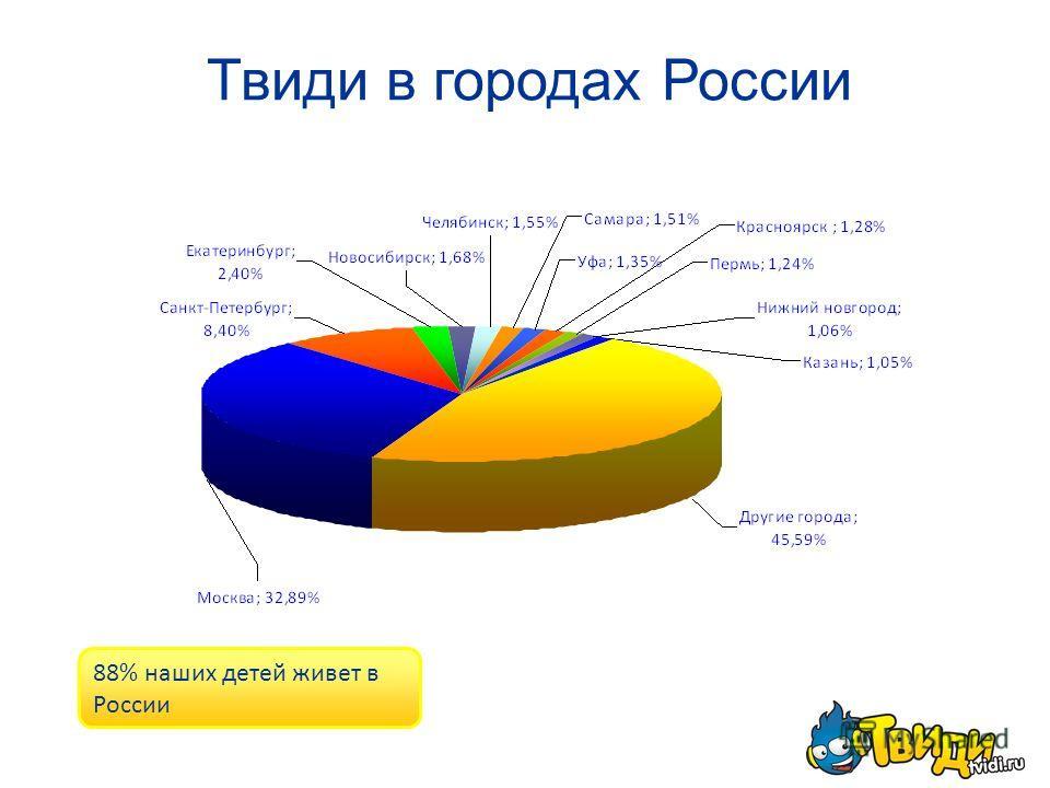 Твиди в городах России 88% наших детей живет в России
