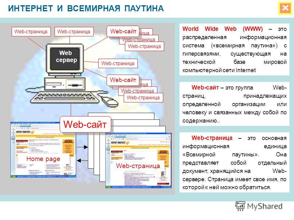 ИНТЕРНЕТ И ВСЕМИРНАЯ ПАУТИНА Web сервер Home page Web-страница World Wide Web (WWW) – это распределенная информационная система («всемирная паутина») с гиперсвязями, существующая на технической базе мировой компьютерной сети Internet Web-сайт – это г