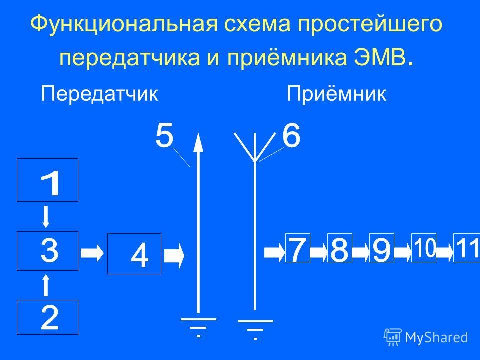 Функциональная схема простейшего передатчика и приёмника ЭМВ. ПередатчикПриёмник