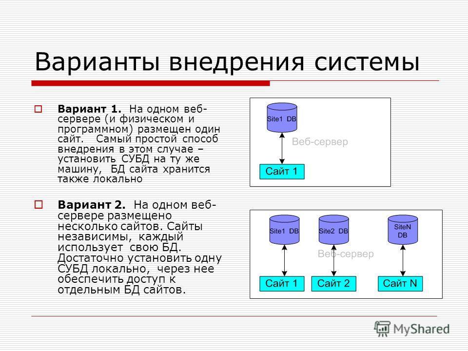 Варианты внедрения системы Вариант 1. На одном веб- сервере (и физическом и программном) размещен один сайт. Самый простой способ внедрения в этом случае – установить СУБД на ту же машину, БД сайта хранится также локально Вариант 2. На одном веб- сер