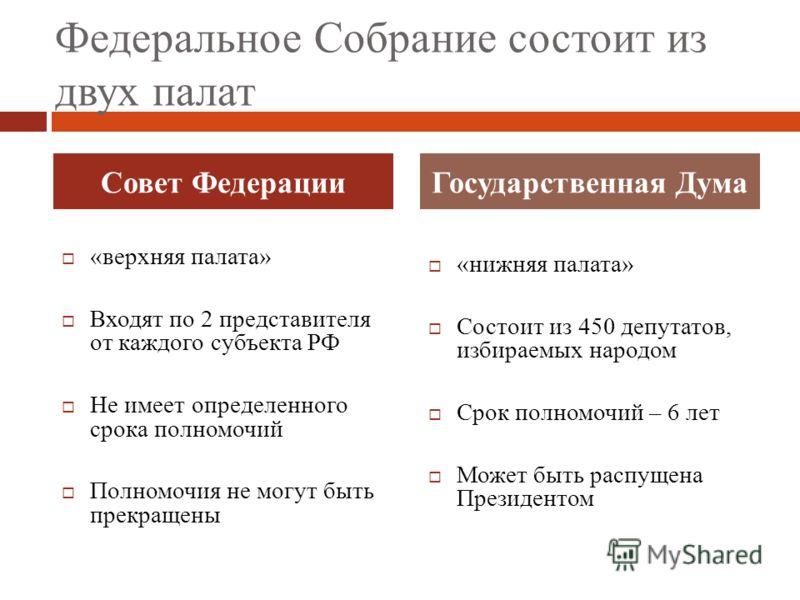 Федеральное Собрание состоит из двух палат «верхняя палата» Входят по 2 представителя от каждого субъекта РФ Не имеет определенного срока полномочий П