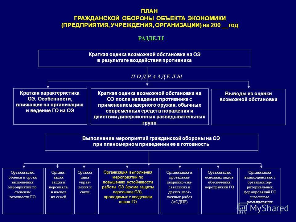 Краткая оценка возможной обстановки на ОЭ в результате воздействия противника Краткая характеристика ОЭ. Особенности, влияющие на организацию и ведени