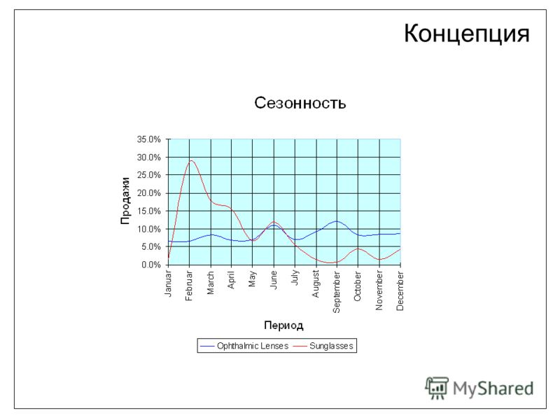 the right way to grow Концепция