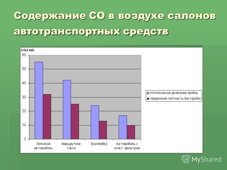 Содержание СО в воздухе салонов автотранспортных средств