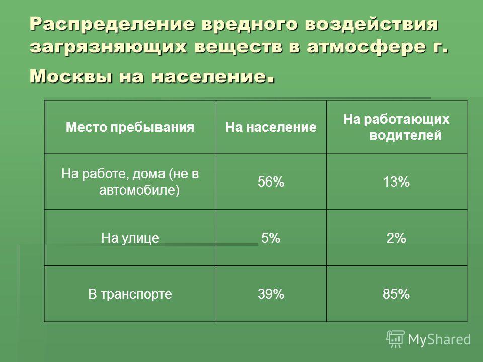 Распределение вредного воздействия загрязняющих веществ в атмосфере г. Москвы на население. Место пребыванияНа население На работающих водителей На работе, дома (не в автомобиле) 56%13% На улице5%2% В транспорте39%85%