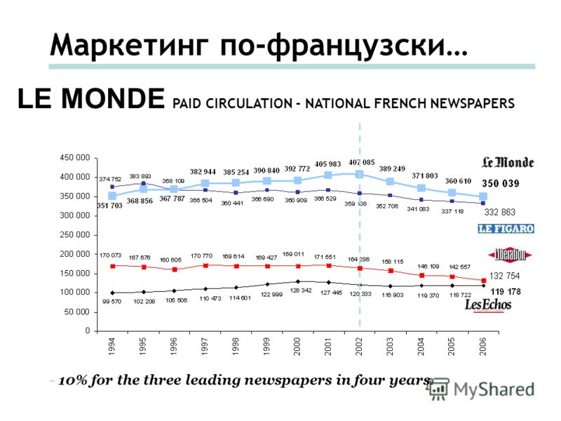 Маркетинг по-французски… LE MONDE PAID CIRCULATION - NATIONAL FRENCH NEWSPAPERS - 10% for the three leading newspapers in four years.