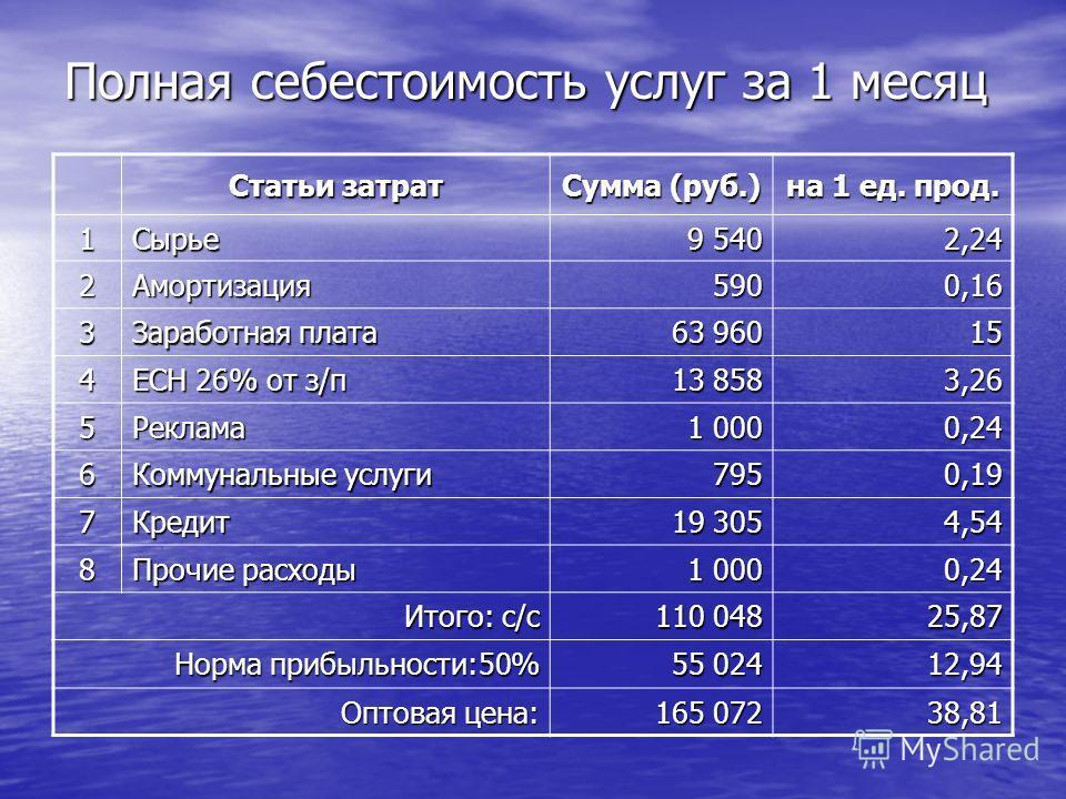 Полная себестоимость услуг за 1 месяц Статьи затрат Сумма (руб.) на 1 ед. прод. 1Сырье 9 540 2,24 2Амортизация5900,16 3 Заработная плата 63 960 15 4 ЕСН 26% от з/п 13 858 3,26 5Реклама 1 000 0,24 6 Коммунальные услуги 7950,19 7Кредит 19 305 4,54 8 Пр