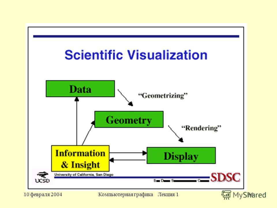 10 февраля 2004Компьютерная графика Лекция 136