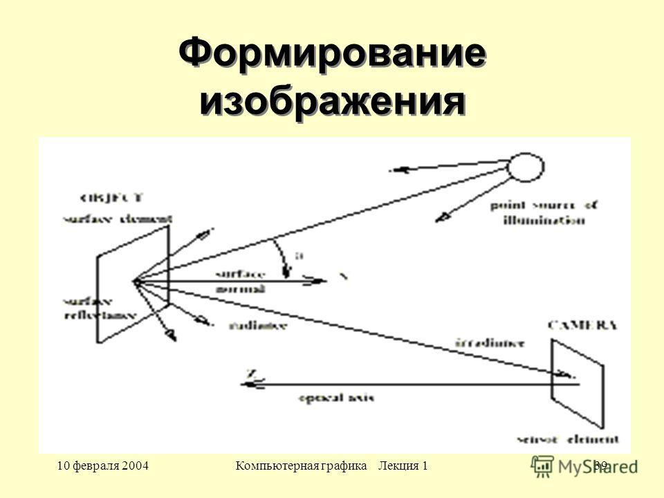 10 февраля 2004Компьютерная графика Лекция 139 Формирование изображения