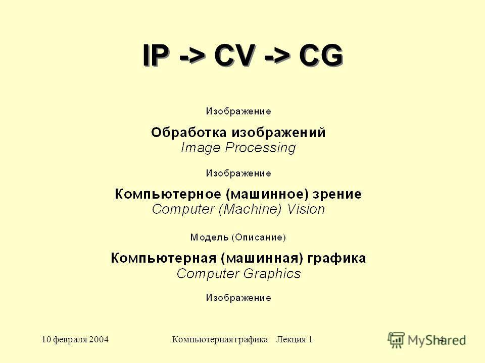 10 февраля 2004Компьютерная графика Лекция 14 IP -> CV -> CG