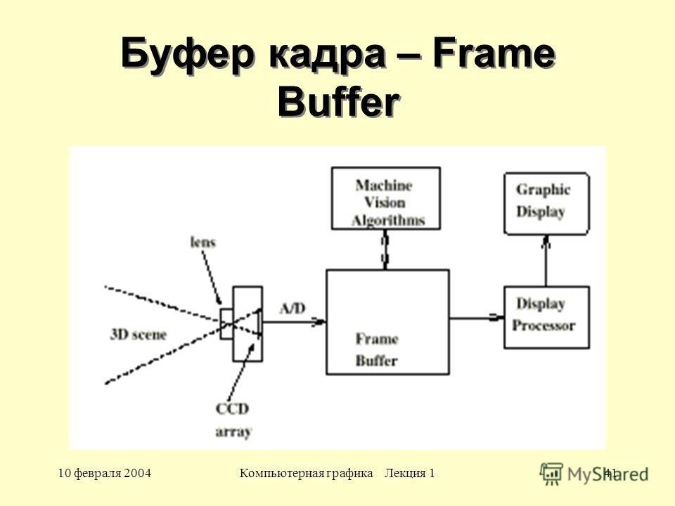 10 февраля 2004Компьютерная графика Лекция 141 Буфер кадра – Frame Buffer