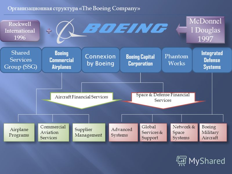 Организационная структура «The Boeing Company» Integrated Defense Systems Boeing Capital Corporation Boeing Commercial Airplanes Connexion by Boeing Shared Services Group (SSG) Phantom Works Rockwell International 1996 McDonnel l Douglas 1997 Airplan