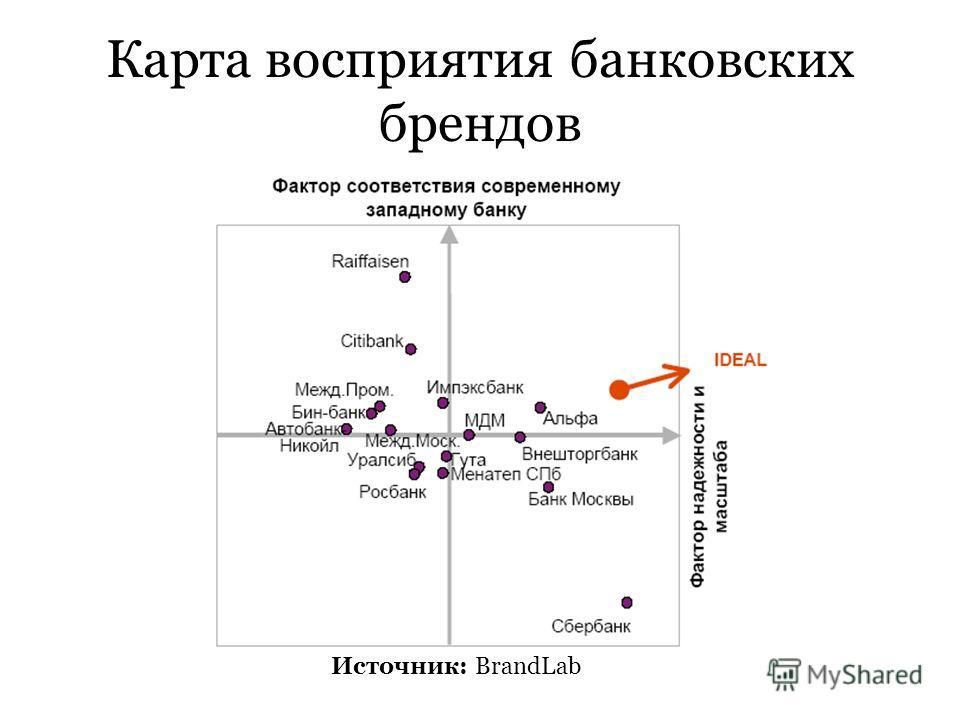 Карта восприятия банковских брендов Источник: BrandLab