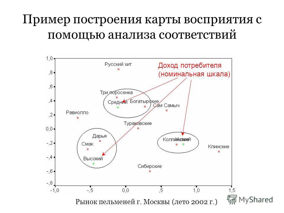 Пример построения карты восприятия с помощью анализа соответствий Доход потребителя (номинальная шкала) Рынок пельменей г. Москвы (лето 2002 г.)