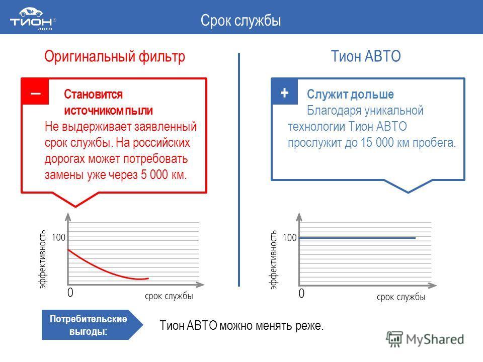 Становится источником пыли Не выдерживает заявленный срок службы. На российских дорогах может потребовать замены уже через 5 000 км. Служит дольше Благодаря уникальной технологии Тион АВТО прослужит до 15 000 км пробега. Тион АВТО можно менять реже.