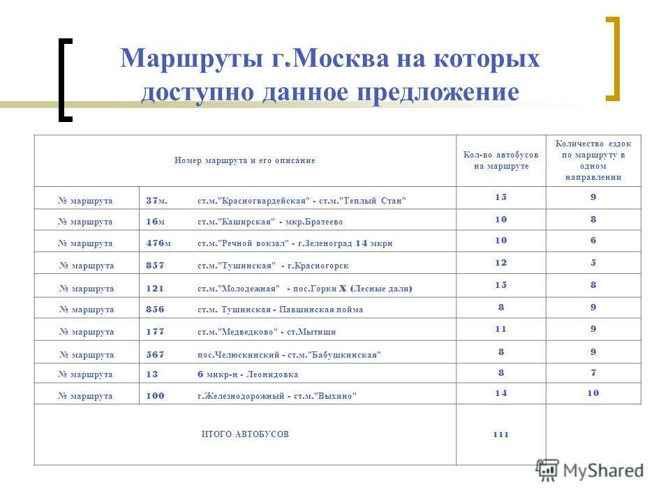 Маршруты г. Москва на которых доступно данное предложение Номер маршрута и его описание Кол - во автобусов на маршруте Количество ездок по маршруту в одном направлении маршрута 37 м. ст. м.