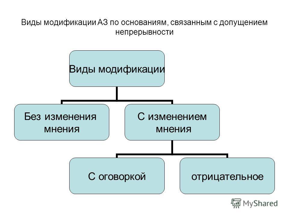 Виды модификации АЗ по основаниям, связанным с допущением непрерывности Виды модификации Без изменения мнения С изменением мнения С оговоркойотрицательное