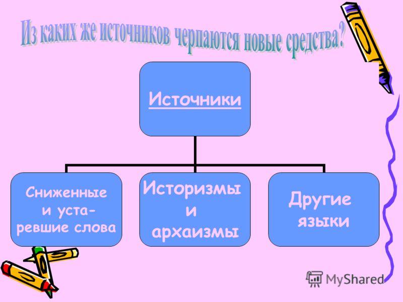 Источники Сниженные и уста- ревшие слова Историзмы и архаизмы Другие языки