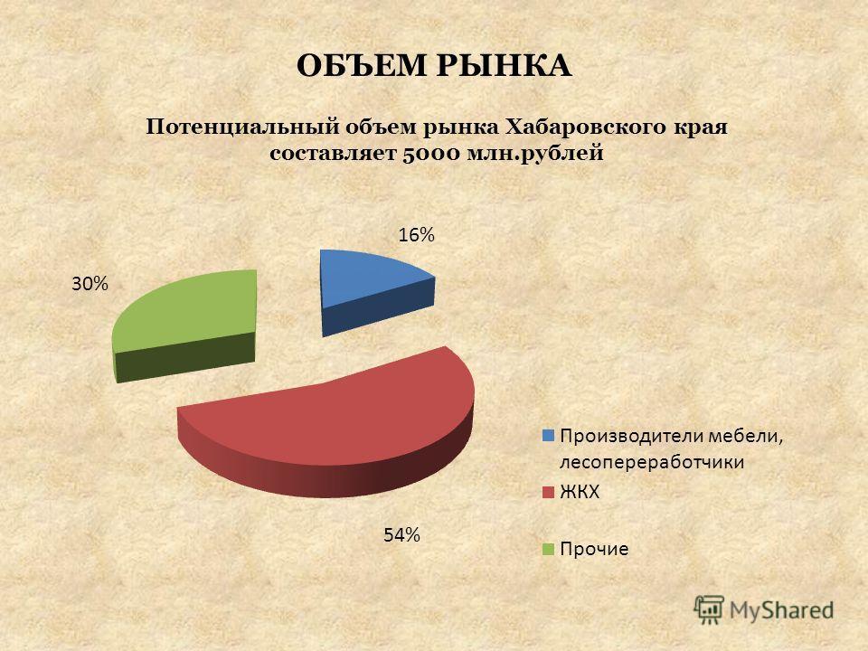 ОБЪЕМ РЫНКА Потенциальный объем рынка Хабаровского края составляет 5000 млн.рублей