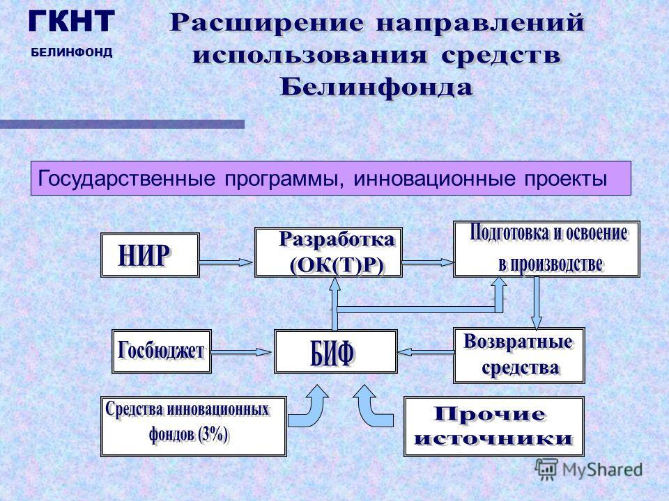 Государственные программы, инновационные проекты ГКНТ БЕЛИНФОНД