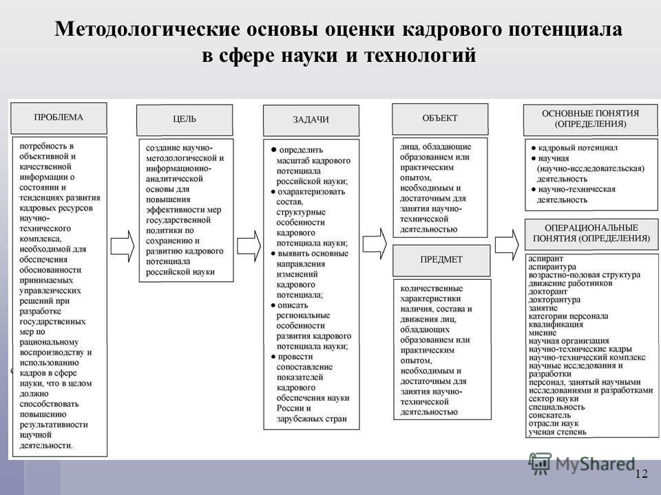 Методологические основы оценки кадрового потенциала в сфере науки и технологий 12