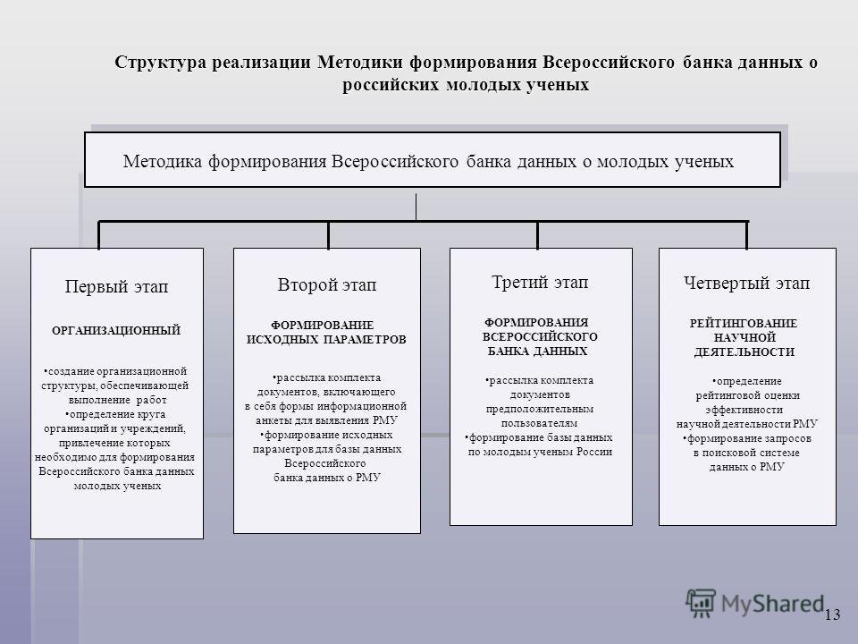 Первый этап ОРГАНИЗАЦИОННЫЙ создание организационной структуры, обеспечивающей выполнение работ определение круга организаций и учреждений, привлечение которых необходимо для формирования Всероссийского банка данных молодых ученых Второй этап ФОРМИРО