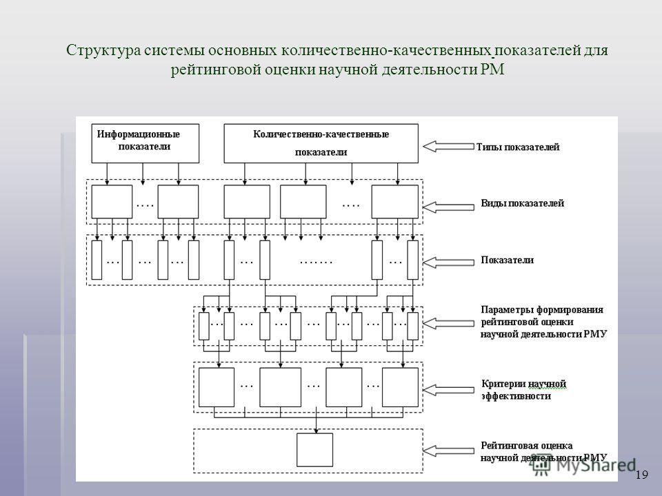 Структура системы основных количественно-качественных показателей для рейтинговой оценки научной деятельности РМ 19