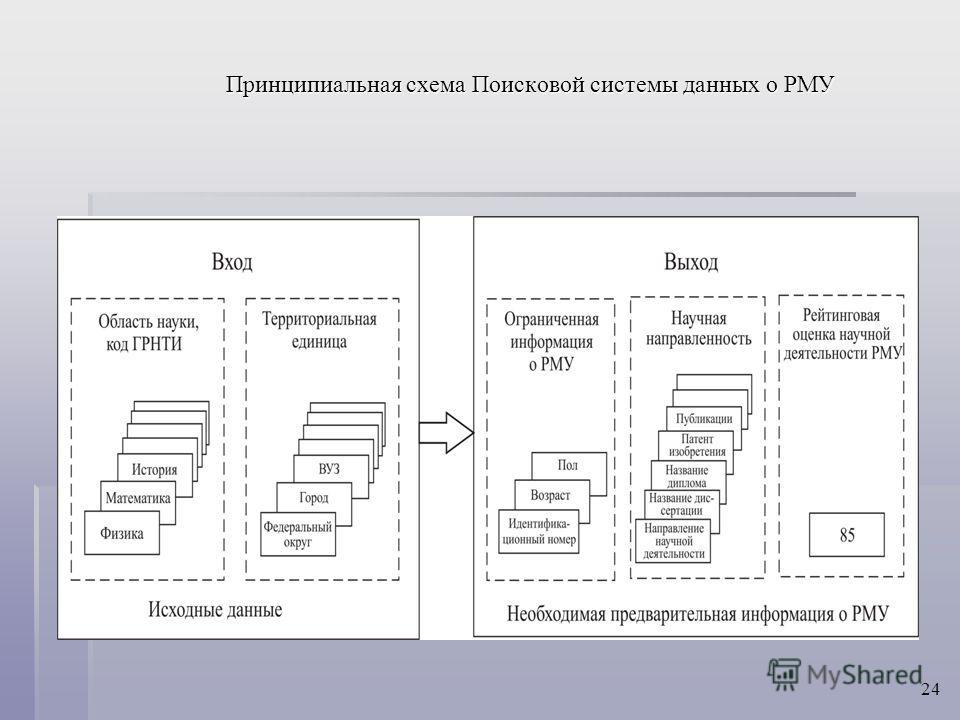 Принципиальная схема Поисковой системы данных о РМУ 24