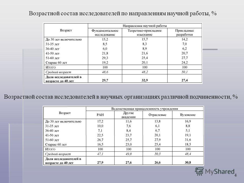 Возрастной состав исследователей по направлениям научной работы, % Возрастной состав исследователей в научных организациях различной подчиненности, % 4