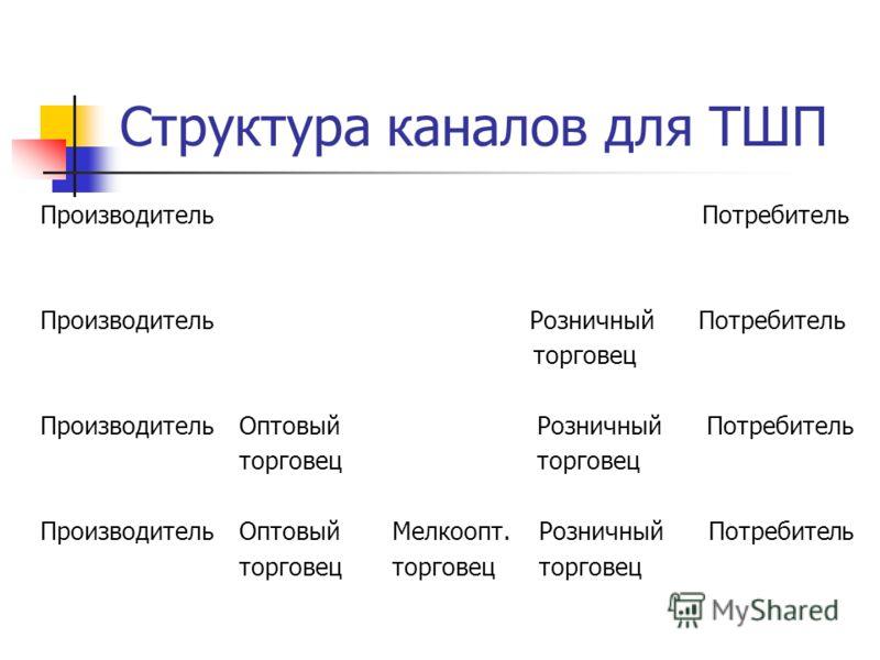 Структура каналов для ТШП Производитель Потребитель Производитель Розничный Потребитель торговец Производитель Оптовый Розничный Потребитель торговец торговец Производитель ОптовыйМелкоопт. Розничный Потребитель торговецторговец торговец