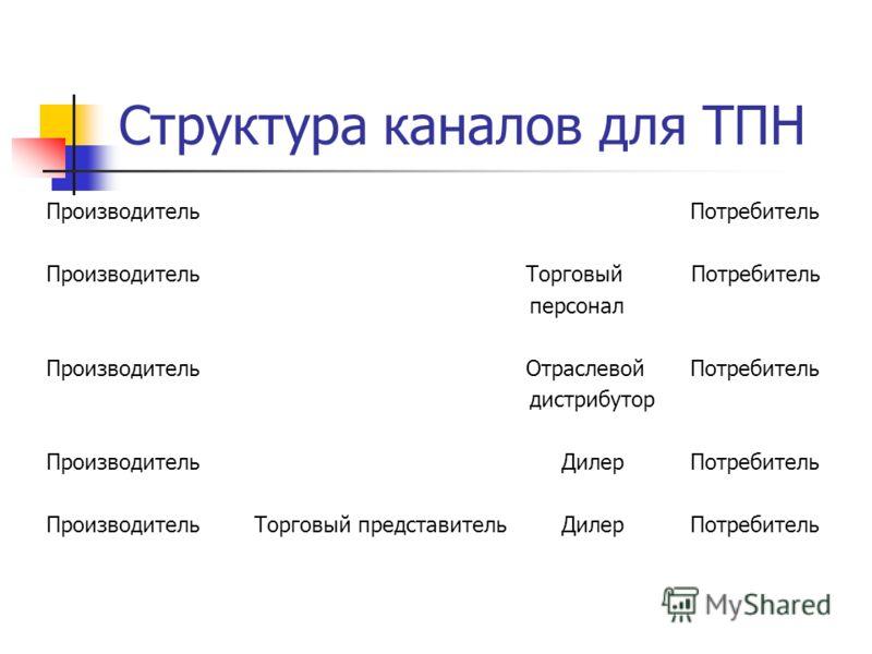 Структура каналов для ТПН Производитель Потребитель Производитель Торговый Потребитель персонал Производитель Отраслевой Потребитель дистрибутор Производитель Дилер Потребитель Производитель Торговый представитель Дилер Потребитель