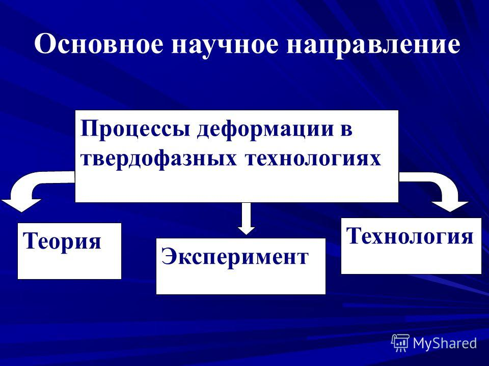 Процессы деформации в твердофазных технологиях Теория Эксперимент Технология Основное научное направление